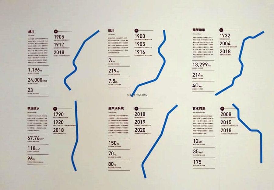 20190105130847 16 - 島中流域展|一起來走進河川看展覽 彩繪孔蓋下的河川在地城事 臺中文資園區免費參觀